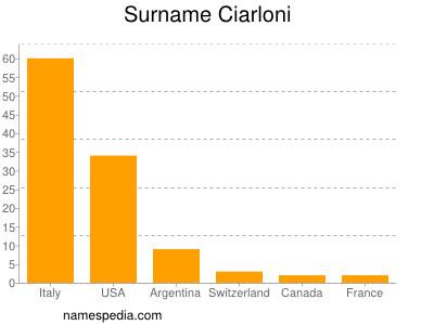 Surname Ciarloni