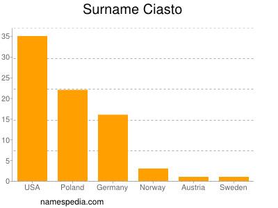 Surname Ciasto