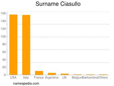 Surname Ciasullo