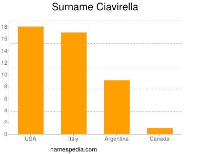 Surname Ciavirella