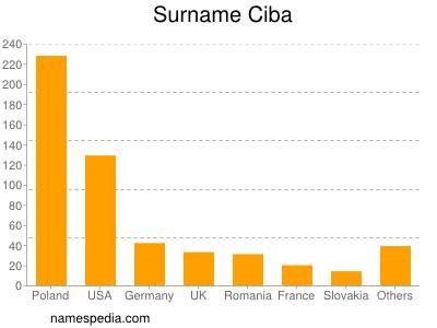 Surname Ciba
