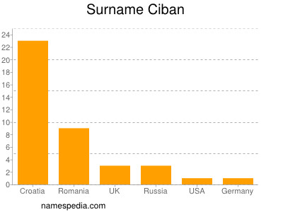 Surname Ciban