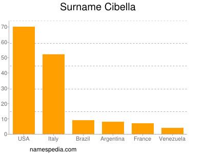Surname Cibella