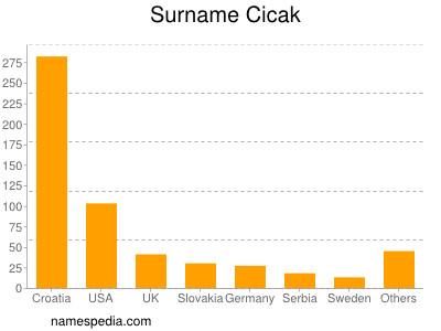 Surname Cicak