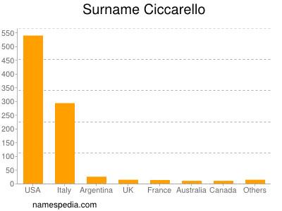 Surname Ciccarello