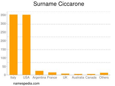 Surname Ciccarone
