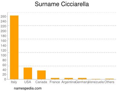 Surname Cicciarella