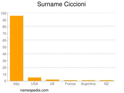 Surname Ciccioni
