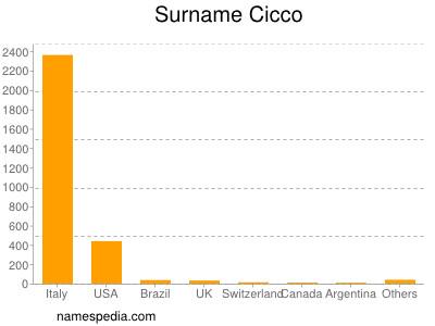 Surname Cicco