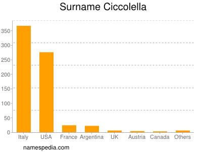 Surname Ciccolella