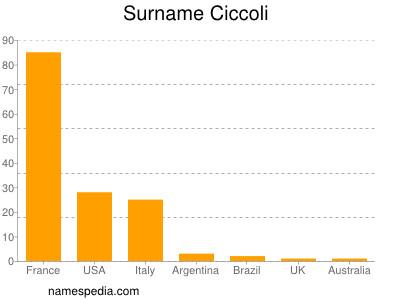 Surname Ciccoli