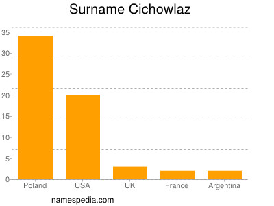 Surname Cichowlaz