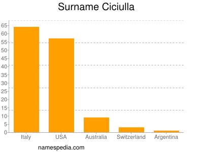 Surname Ciciulla