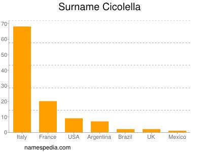 Surname Cicolella