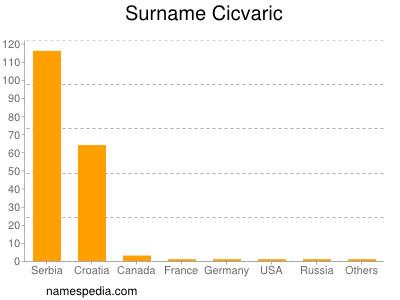 Surname Cicvaric