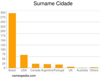 Surname Cidade