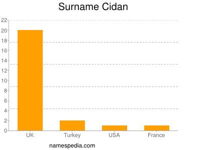 Surname Cidan