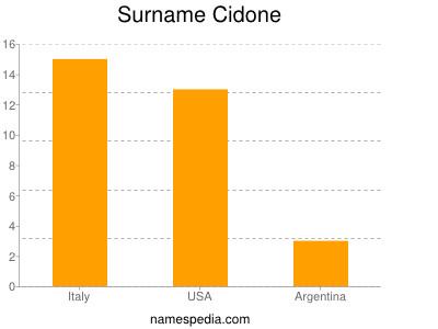Surname Cidone