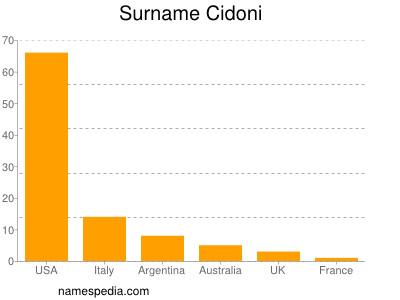 Surname Cidoni