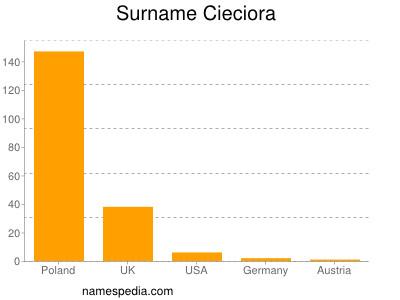 Surname Cieciora