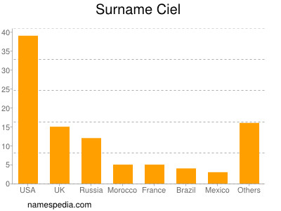 Surname Ciel