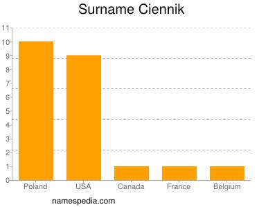 Surname Ciennik