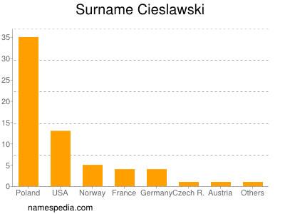 Surname Cieslawski