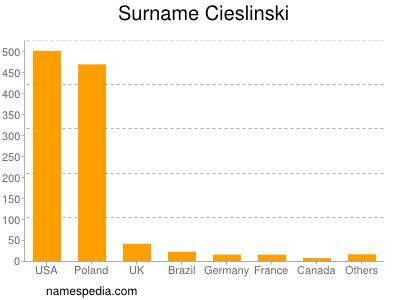 Surname Cieslinski