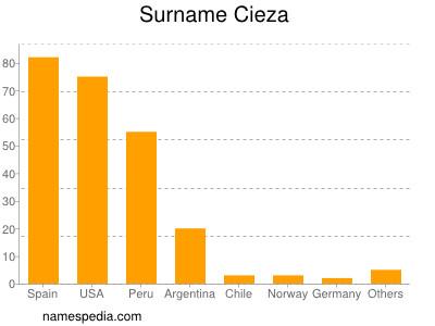 Surname Cieza