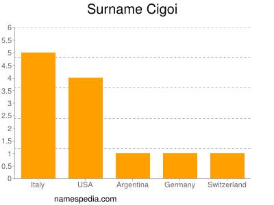 Surname Cigoi