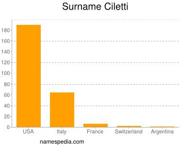 Surname Ciletti