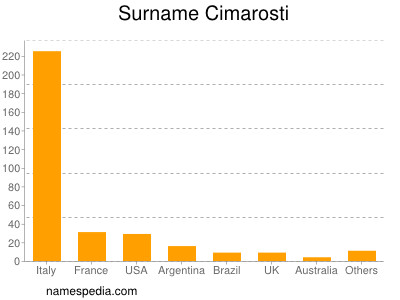 Surname Cimarosti