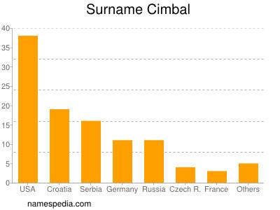 Surname Cimbal