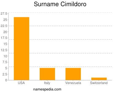 Surname Cimildoro