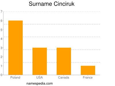 Surname Cinciruk