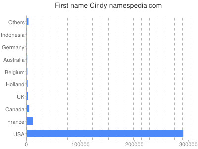 Given name Cindy
