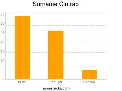Surname Cintrao