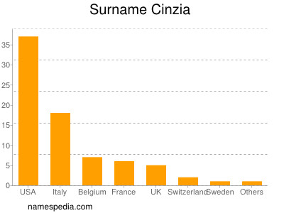 Surname Cinzia