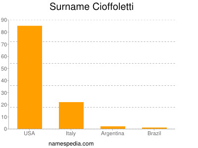 Surname Cioffoletti