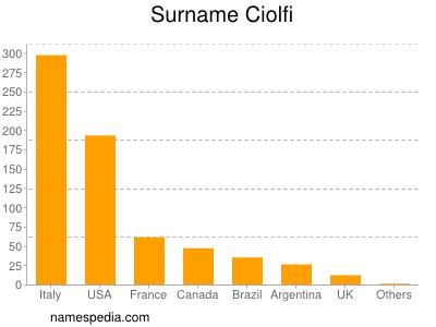 Surname Ciolfi