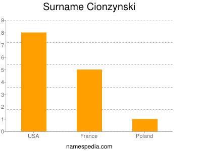 Surname Cionzynski