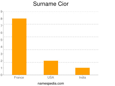 Surname Cior
