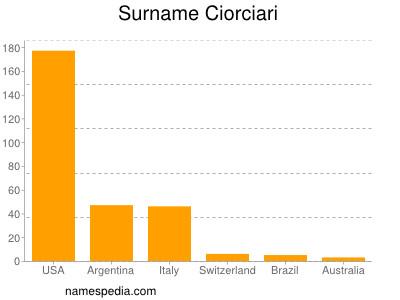 Surname Ciorciari
