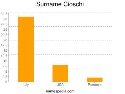 Surname Cioschi