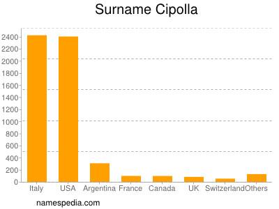 Surname Cipolla
