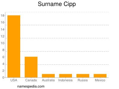 Surname Cipp