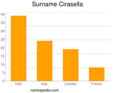 Surname Cirasella