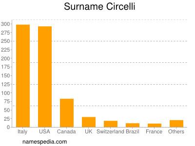 Surname Circelli