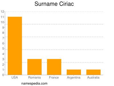 Surname Ciriac