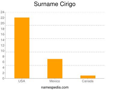 Surname Cirigo